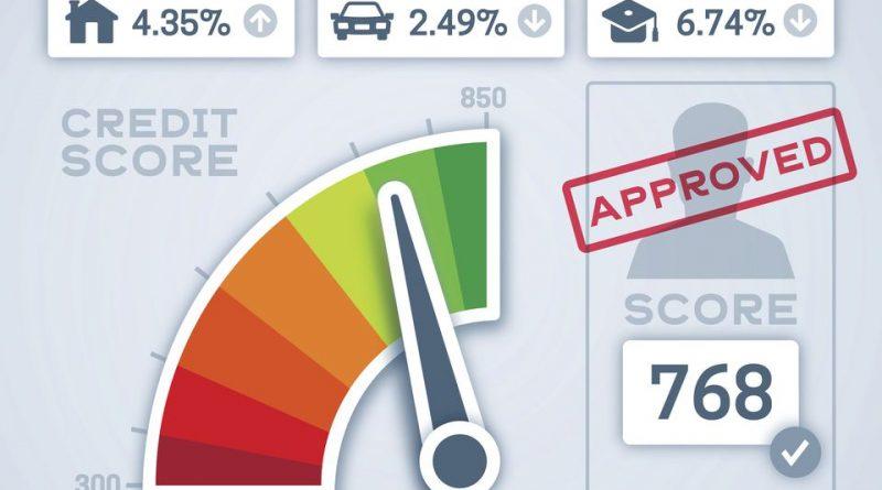 kreditnorangiranje