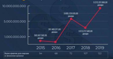 Финансискиот криминал руши рекорди во Македонија!
